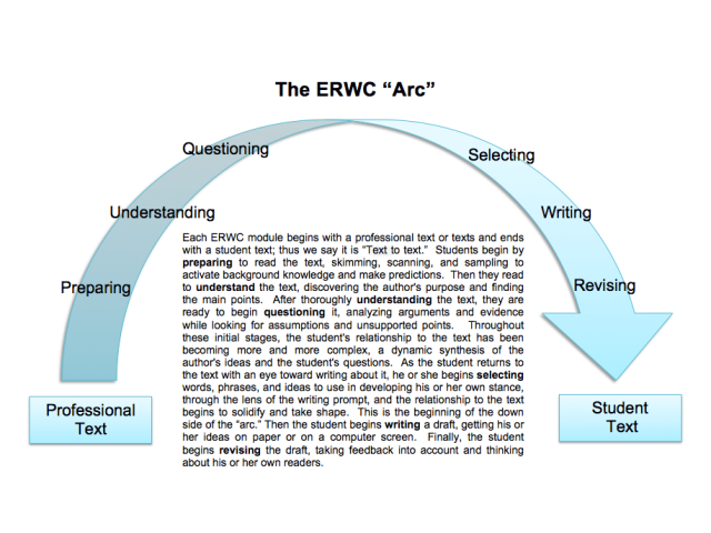ERWC-Arc-Handout Image