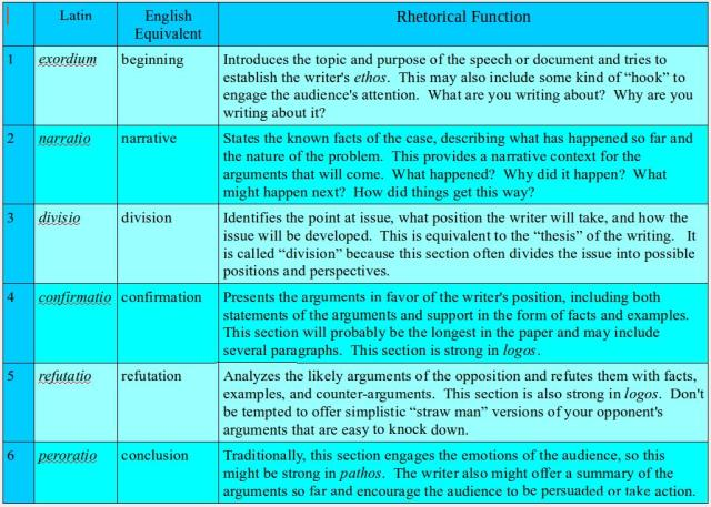 "the r six part speech as an essay teaching text rhetorically if the five paragraph essay seems too constraining this pattern is a good alternative it has several advantages the ""narratio"" section provides more"