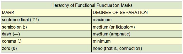 PunctuationHierarchyChart