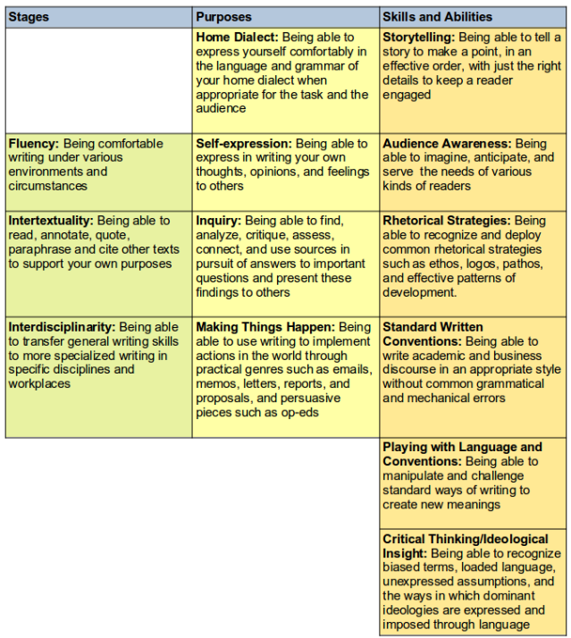 WritingCourseMatrix-color-extended-1a