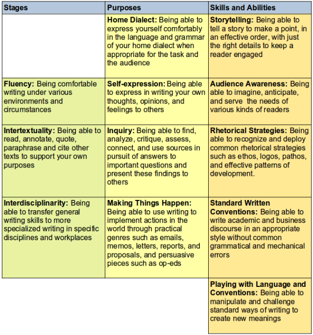 WritingCourseMatrix-color-extended